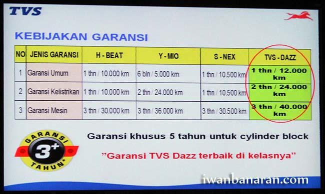 TVS Dazz