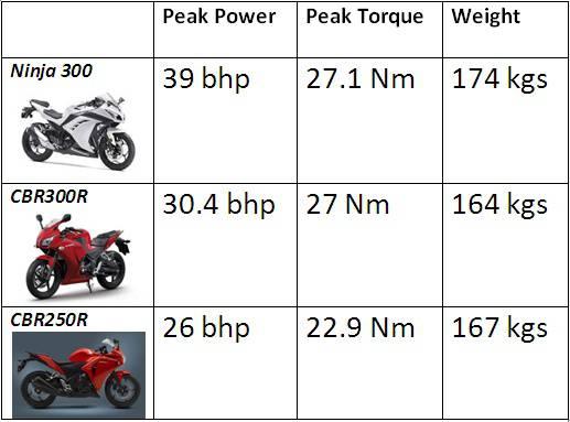 comparo-ninja300-cbr300r-cbr250r