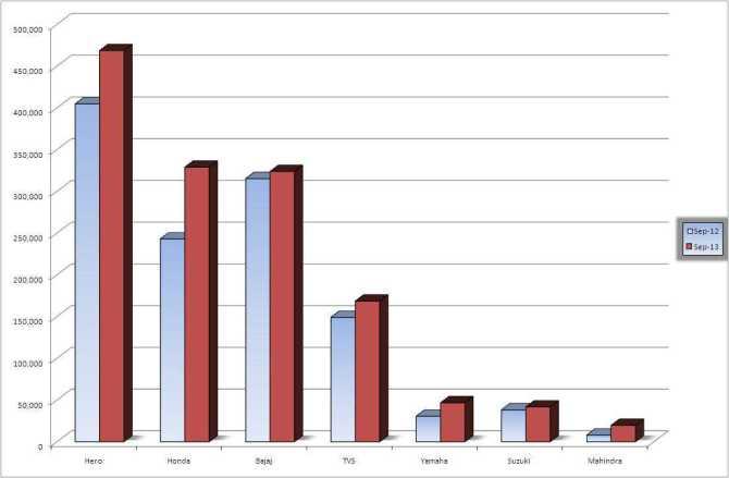 BA-Sept-Sales-Comparison