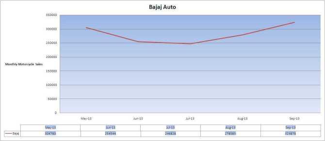 Bajaj-Sales-trend
