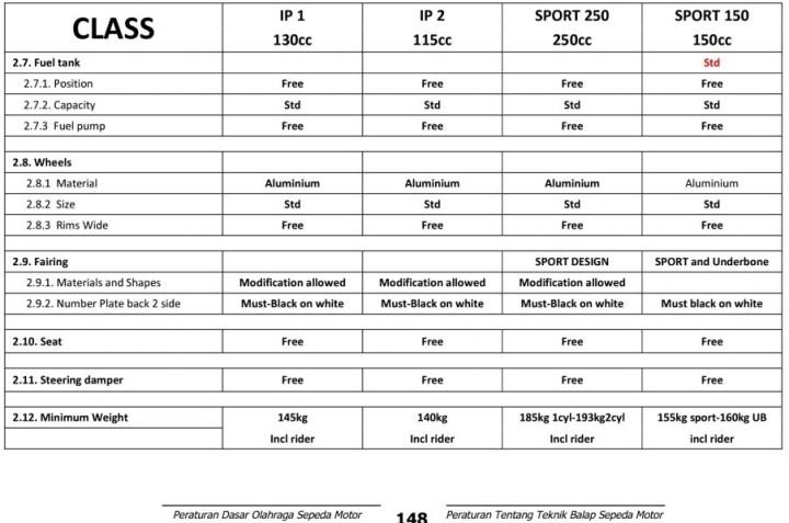 Regulasi-Spek-150cc-5-e1392488485983