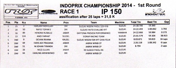 hasil-race-1-kelas-ip-150-indoprix-seri-1-201404271246107760